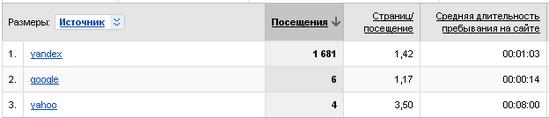 Яндекс круче всех