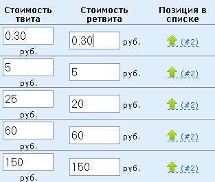 Цены на рекламу в зависимости от рейтинга