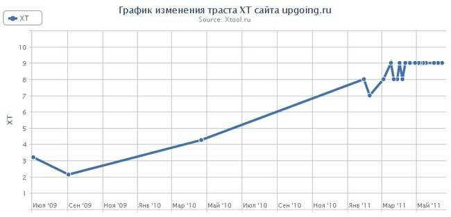 изменение траста upgoing.ru
