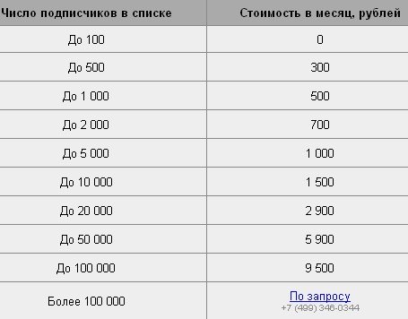 Е-mail маркетинг тарифы
