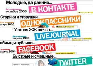 продвигаемся в социальных сетях
