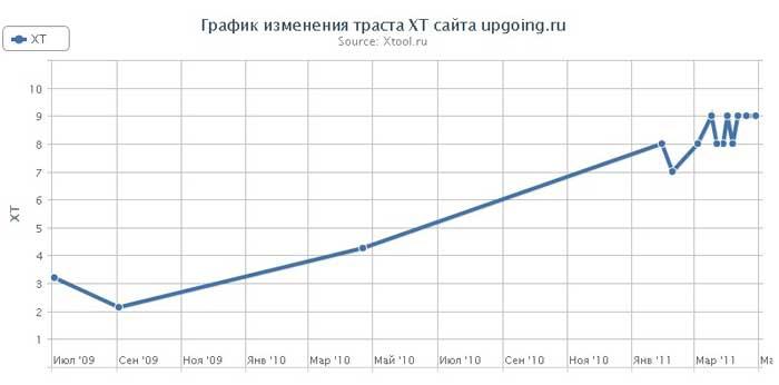 график изменения траста upgoing.ru