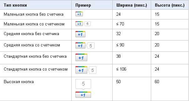 кнопки google +1