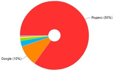 структура поискового трафика на 1 мая