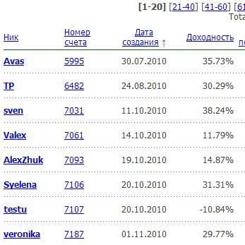 рейтинг управляющих fx-trend