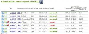 результаты инвестирования по состоянию на 2 июня 2012 года