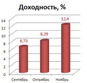 доходность инвестирования в памм-счета за сентябрь-ноябрь.