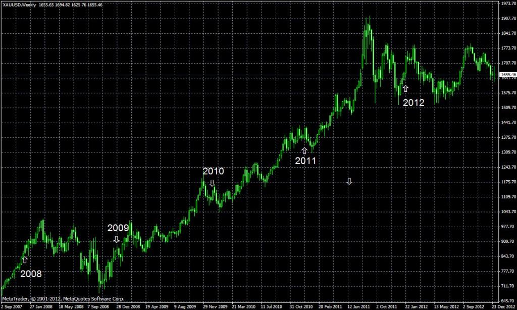 доходность вложений  в золото на протяжении 2008-2013 года.