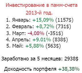 результат инвестирования за май 2013