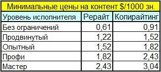 Минимальные цены на контент в Contentmonster.ru