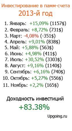 заработок на памм счетах с января по ноябрь 2013 года