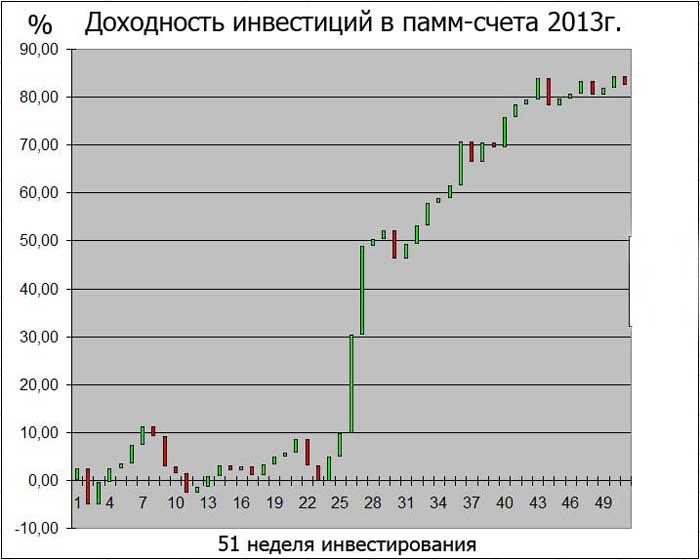понедельная доходность инвестирования в ПАММ счета