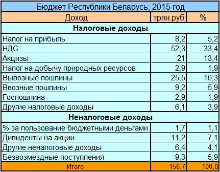 Доходы бюджета РБ на 2015 год