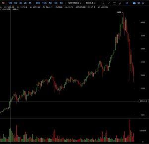 График криптовалюты Эфириум