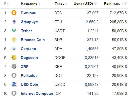 Топ 10 криптовалют